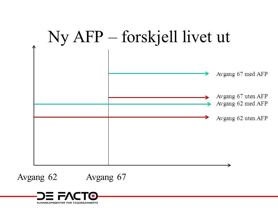 Ny AFP – forskjell livet ut Avgang 62 Avgang 67 Avgang 67 med AFP Avgang 67 uten AFP Avgang 62 med AFP Avgang 62 uten AFP