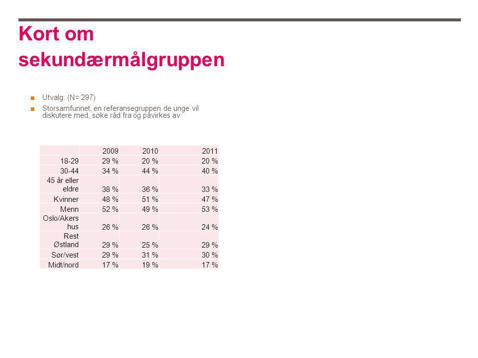 Kort om sekundærmålgruppen ■Utvalg: (N= 297) ■Storsamfunnet, en referansegruppen de unge vil diskutere med, søke råd fra og påvirkes av 200920102011 18-2929 %20 % 30-4434 %44 %40 % 45 år eller eldre38 %36 %33 % Kvinner48 %51 %47 % Menn52 %49 %53 % Oslo/Akers hus26 % 24 % Rest Østland29 %25 %29 % Sør/vest29 %31 %30 % Midt/nord17 %19 %17 %
