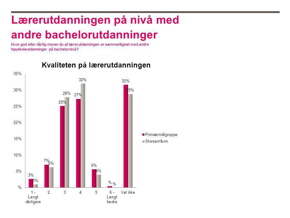 Lærerutdanningen på nivå med andre bachelorutdanninger Hvor god eller dårlig mener du at lærerutdanningen er sammenlignet med andre høyskoleutdanninger på bachelornivå