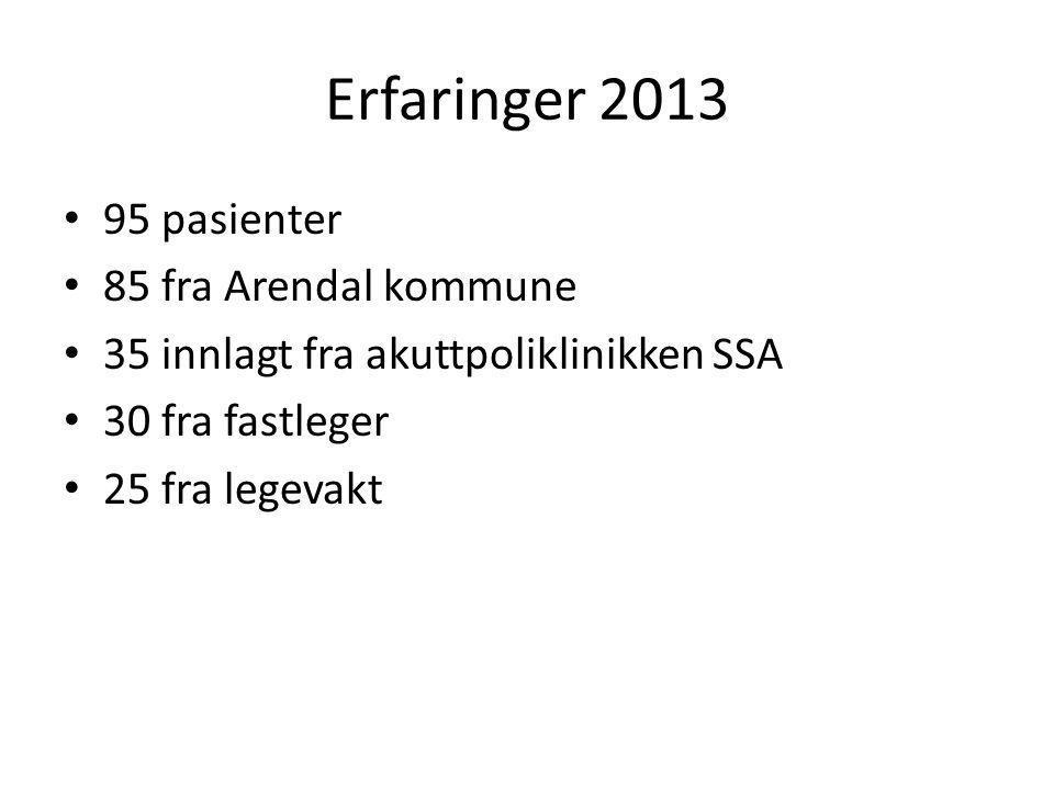Erfaringer 2013 • 95 pasienter • 85 fra Arendal kommune • 35 innlagt fra akuttpoliklinikken SSA • 30 fra fastleger • 25 fra legevakt