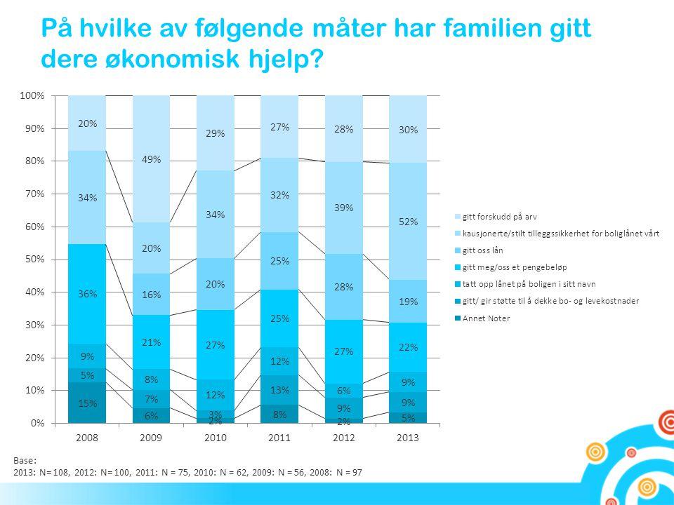 På hvilke av følgende måter har familien gitt dere økonomisk hjelp? Base: 2013: N= 108, 2012: N= 100, 2011: N = 75, 2010: N = 62, 2009: N = 56, 2008: