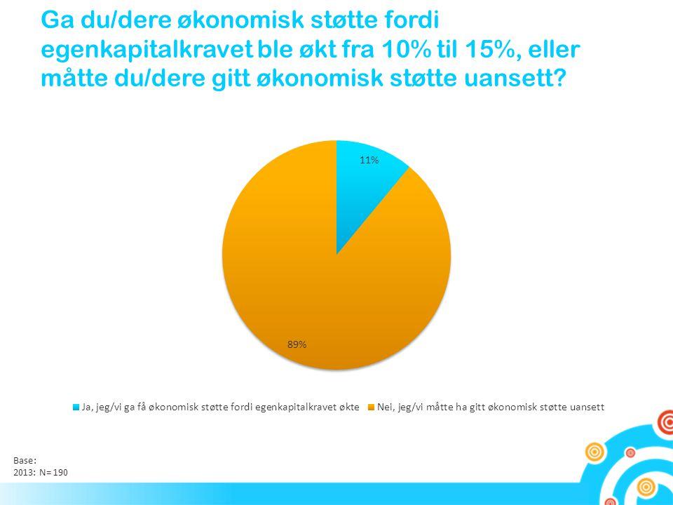 Ga du/dere økonomisk støtte fordi egenkapitalkravet ble økt fra 10% til 15%, eller måtte du/dere gitt økonomisk støtte uansett? Base: 2013: N= 190
