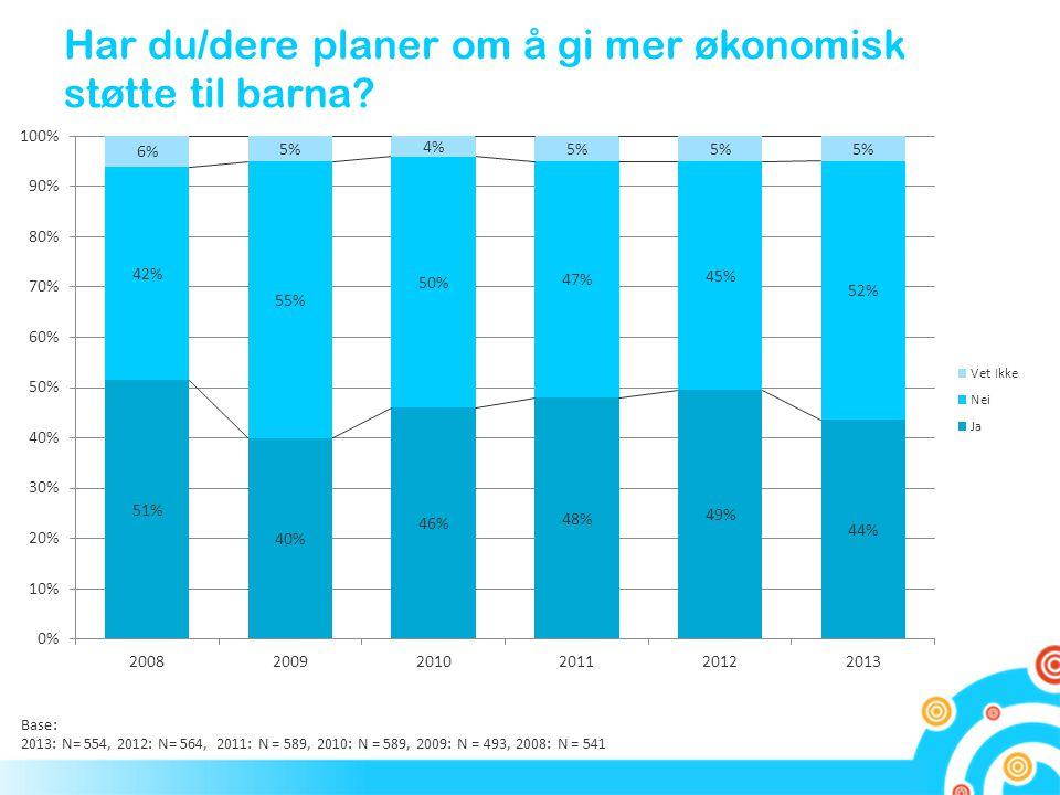 Har du/dere planer om å gi mer økonomisk støtte til barna? Base: 2013: N= 554, 2012: N= 564, 2011: N = 589, 2010: N = 589, 2009: N = 493, 2008: N = 54