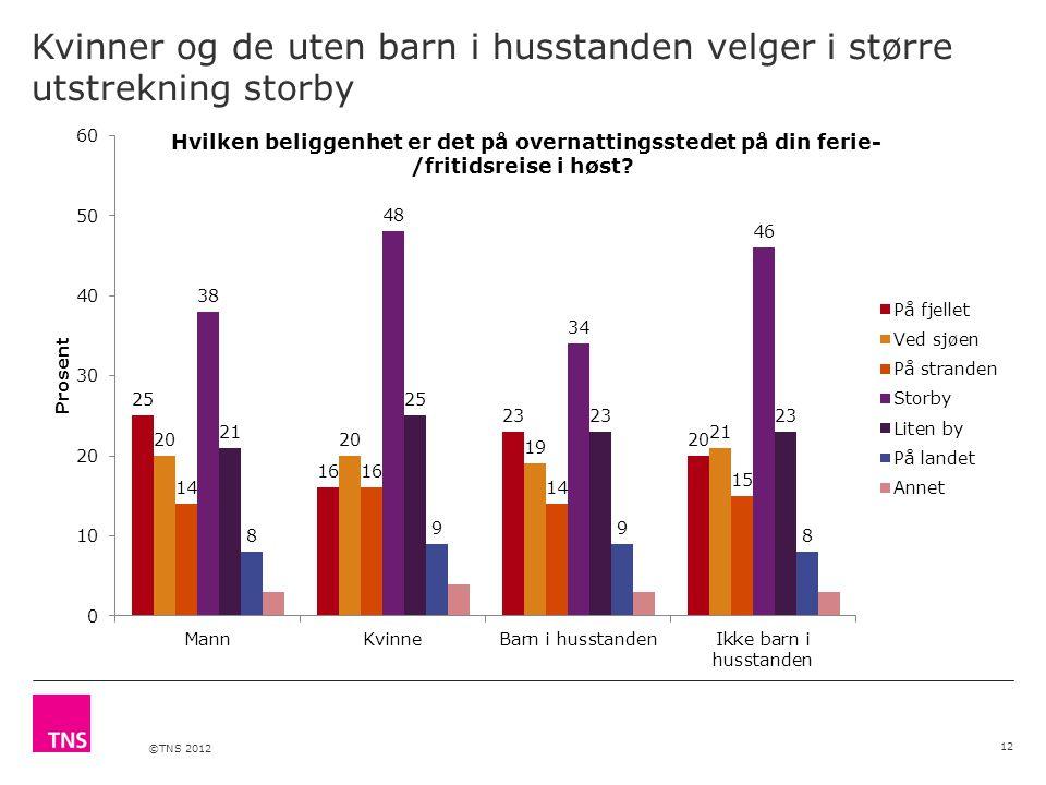 ©TNS 2012 Kvinner og de uten barn i husstanden velger i større utstrekning storby 12