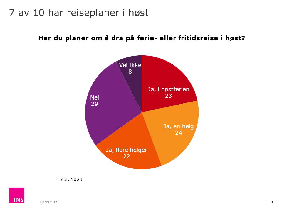 ©TNS 2012 7 av 10 har reiseplaner i høst 3