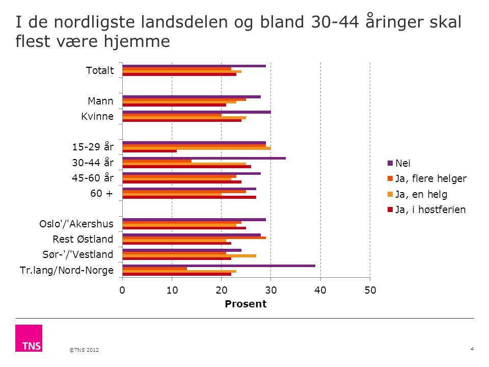 ©TNS 2012 I de nordligste landsdelen og bland 30-44 åringer skal flest være hjemme 4