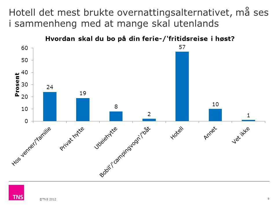 ©TNS 2012 De eldste skal feriere mest i Europa 10