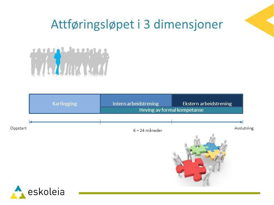 KartleggingEkstern arbeidstreningIntern arbeidstrening OppstartAvslutning Attføringsløpet i 3 dimensjoner Heving av formal kompetanse 6 – 24 måneder