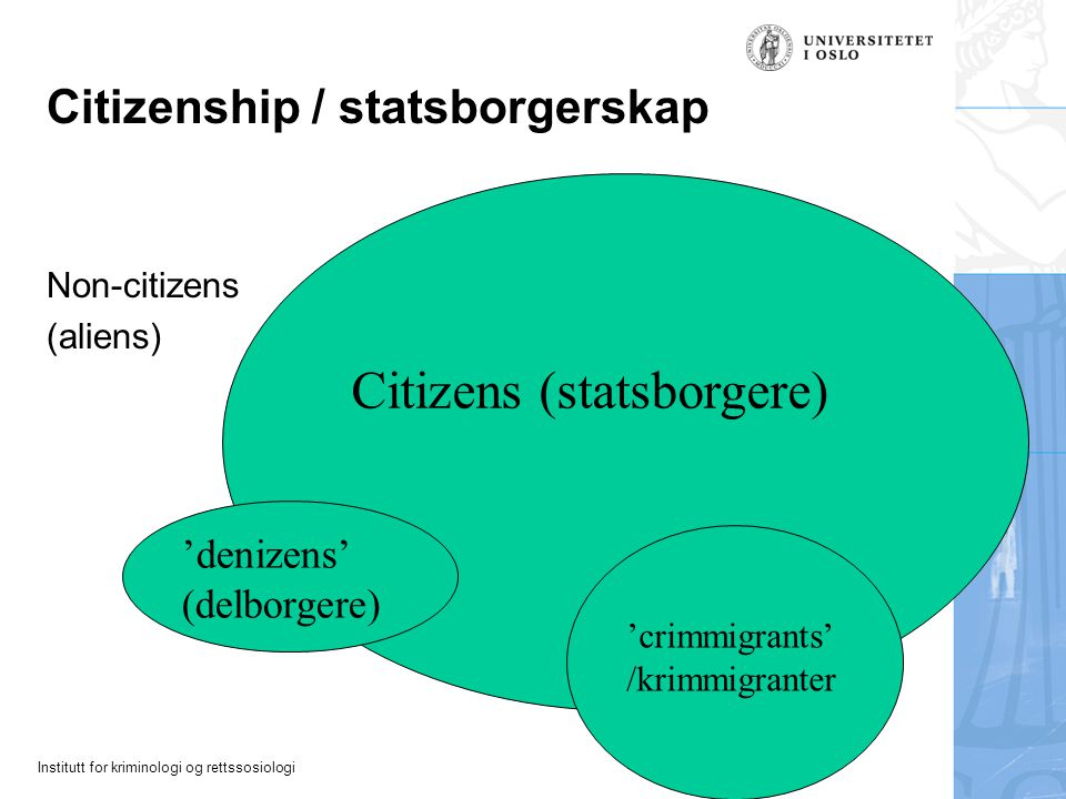 Institutt for kriminologi og rettssosiologi Citizenship / statsborgerskap Non-citizens (aliens) Citizens (statsborgere) 'denizens' (delborgere) 'crimmigrants' /krimmigranter