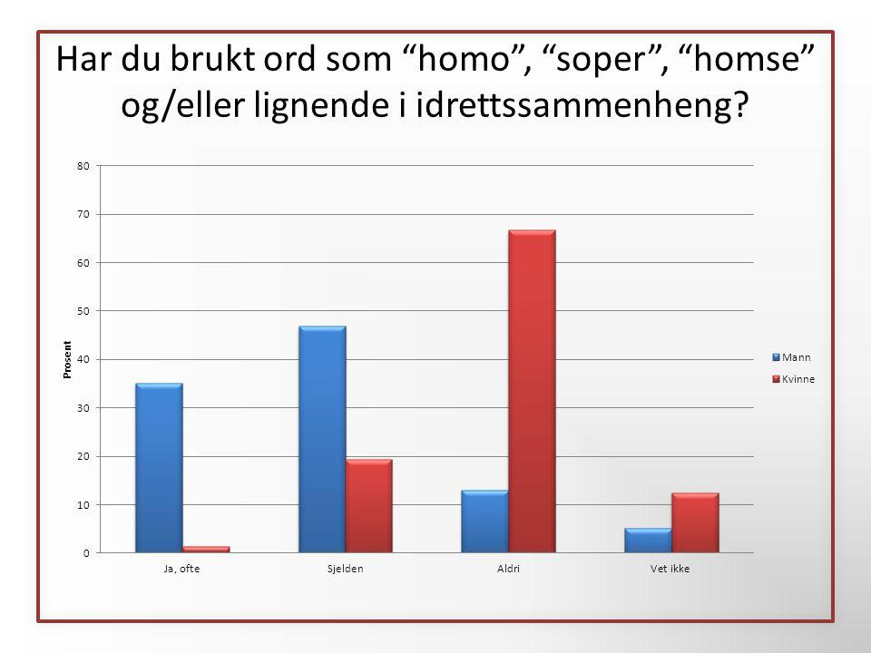 """Har du brukt ord som """"homo"""", """"soper"""", """"homse"""" og/eller lignende i idrettssammenheng?"""