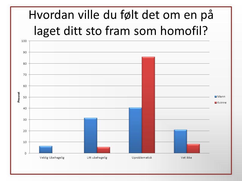 I hvilken grad kjenner du til NIFs holdningskampanje Med idretten mot homohets ?