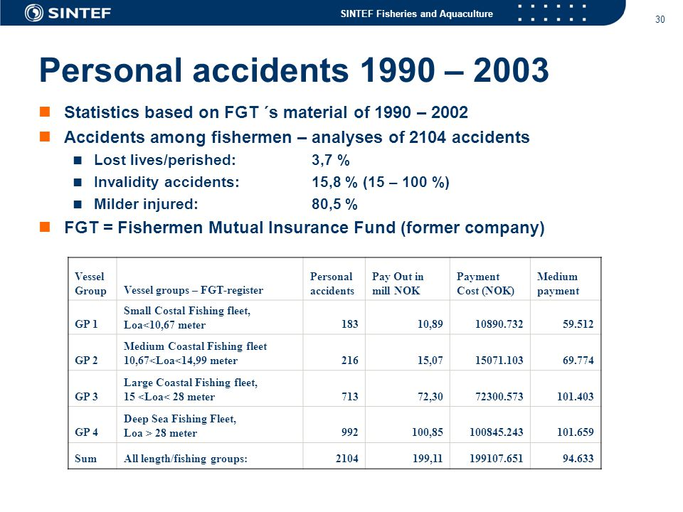 SINTEF Fisheries and Aquaculture 30 Personal accidents 1990 – 2003  Statistics based on FGT ´s material of 1990 – 2002  Accidents among fishermen – analyses of 2104 accidents  Lost lives/perished: 3,7 %  Invalidity accidents: 15,8 % (15 – 100 %)  Milder injured: 80,5 %  FGT = Fishermen Mutual Insurance Fund (former company) Vessel GroupVessel groups – FGT-register Personal accidents Pay Out in mill NOK Payment Cost (NOK) Medium payment GP 1 Small Costal Fishing fleet, Loa<10,67 meter18310,8910890.73259.512 GP 2 Medium Coastal Fishing fleet 10,67<Loa<14,99 meter21615,0715071.10369.774 GP 3 Large Coastal Fishing fleet, 15 <Loa< 28 meter71372,3072300.573101.403 GP 4 Deep Sea Fishing Fleet, Loa > 28 meter992100,85100845.243101.659 SumAll length/fishing groups:2104199,11199107.65194.633