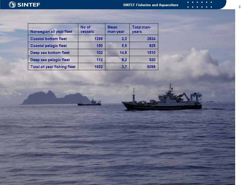 SINTEF Fisheries and Aquaculture 27 Norwegian trawler fleet 1988 – 2003 - 2006