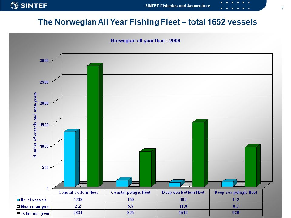 SINTEF Fisheries and Aquaculture 18 A 12 meter coastal fishing boat grounded north of Bodø – Feb.