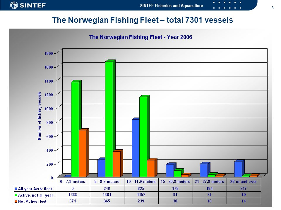 SINTEF Fisheries and Aquaculture 9 Man-Year in The Norwegian Fishing Fleet – total 9365 man-year