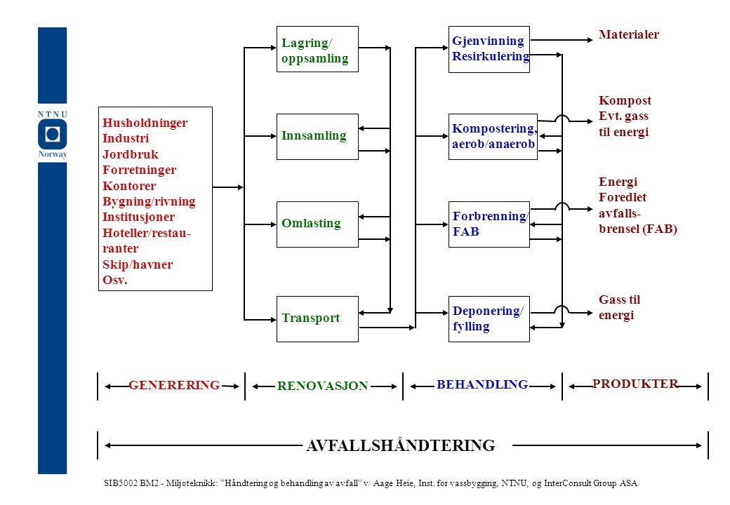 Lagring/ oppsamling Innsamling Omlasting Transport Gjenvinning Resirkulering Kompostering, aerob/anaerob Forbrenning/ FAB Deponering/ fylling Material