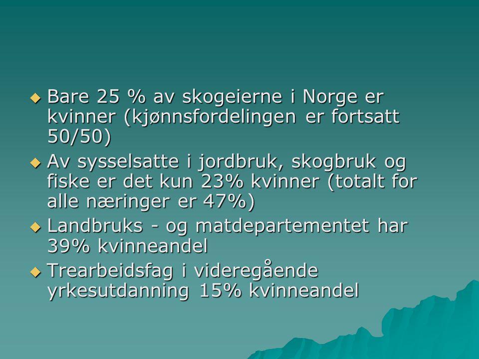  Bare 25 % av skogeierne i Norge er kvinner (kjønnsfordelingen er fortsatt 50/50)  Av sysselsatte i jordbruk, skogbruk og fiske er det kun 23% kvinn