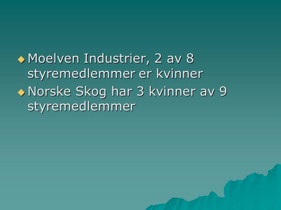  Moelven Industrier, 2 av 8 styremedlemmer er kvinner  Norske Skog har 3 kvinner av 9 styremedlemmer