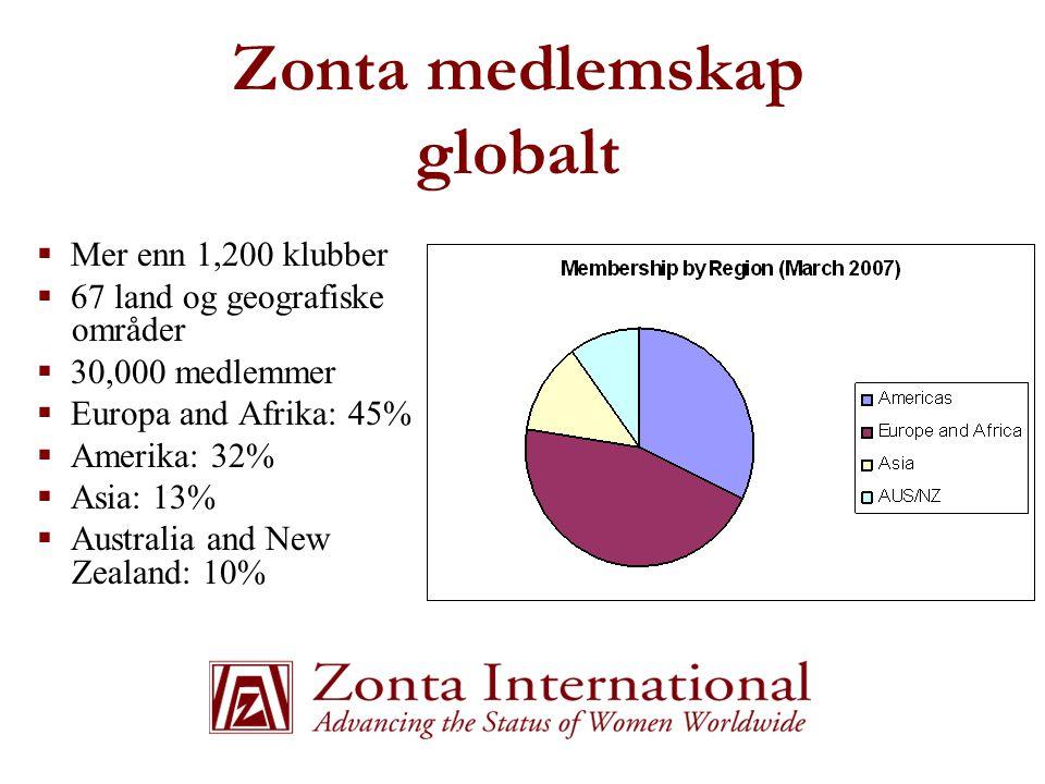 Zonta medlemskap globalt  Mer enn 1,200 klubber  67 land og geografiske områder  30,000 medlemmer  Europa and Afrika: 45%  Amerika: 32%  Asia: 1