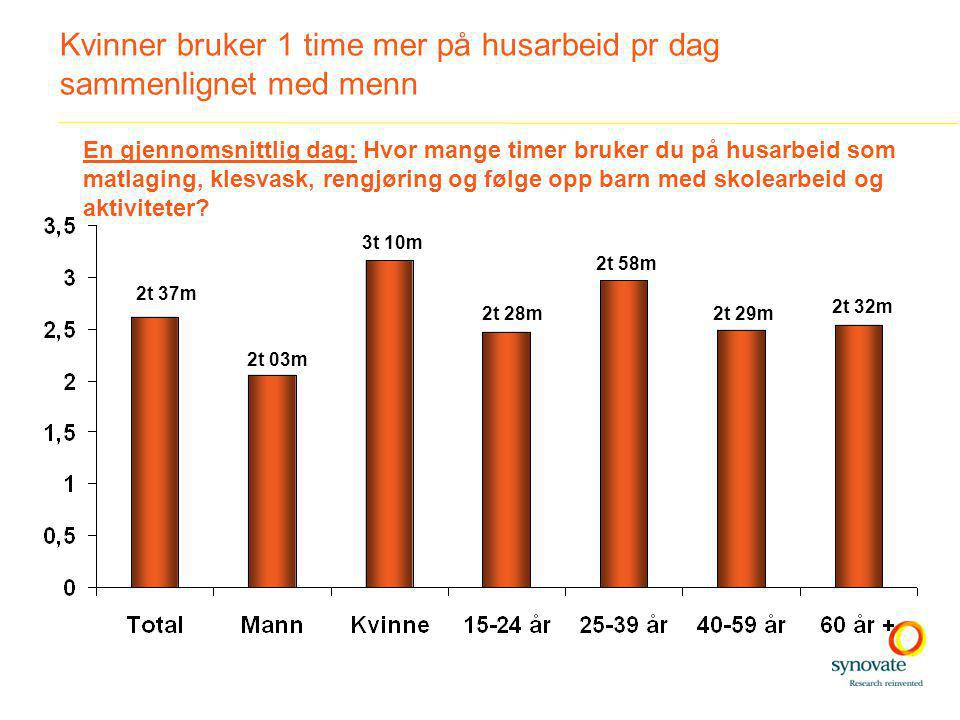 Kvinner bruker 1 time mer på husarbeid pr dag sammenlignet med menn 2t 37m 2t 03m 3t 10m 2t 28m 2t 58m 2t 29m 2t 32m En gjennomsnittlig dag: Hvor mange timer bruker du på husarbeid som matlaging, klesvask, rengjøring og følge opp barn med skolearbeid og aktiviteter?