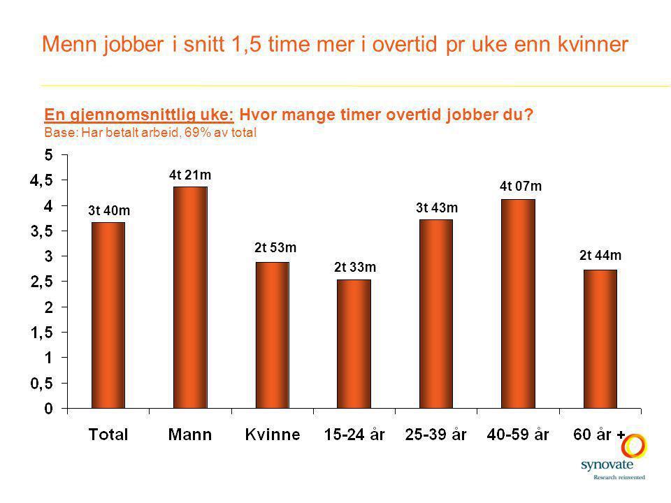 Menn jobber i snitt 1,5 time mer i overtid pr uke enn kvinner 3t 40m 4t 21m 2t 53m 2t 33m 3t 43m 4t 07m 2t 44m En gjennomsnittlig uke: Hvor mange timer overtid jobber du.