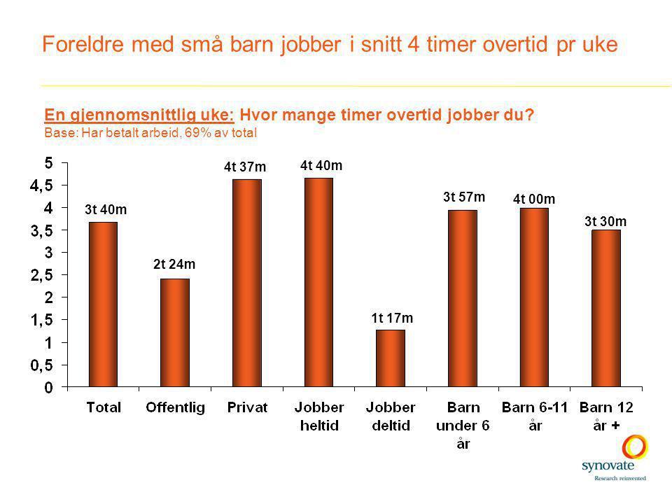 Foreldre med små barn jobber i snitt 4 timer overtid pr uke 3t 40m 4t 40m 1t 17m 3t 57m 4t 00m 3t 30m En gjennomsnittlig uke: Hvor mange timer overtid jobber du.