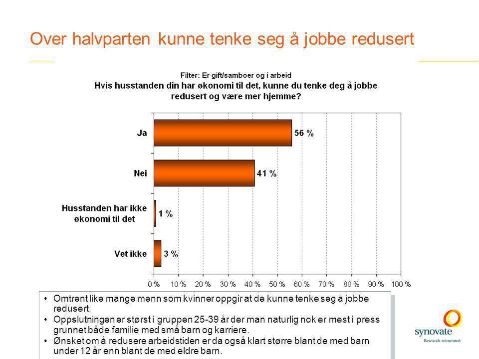 Over halvparten kunne tenke seg å jobbe redusert •Omtrent like mange menn som kvinner oppgir at de kunne tenke seg å jobbe redusert.