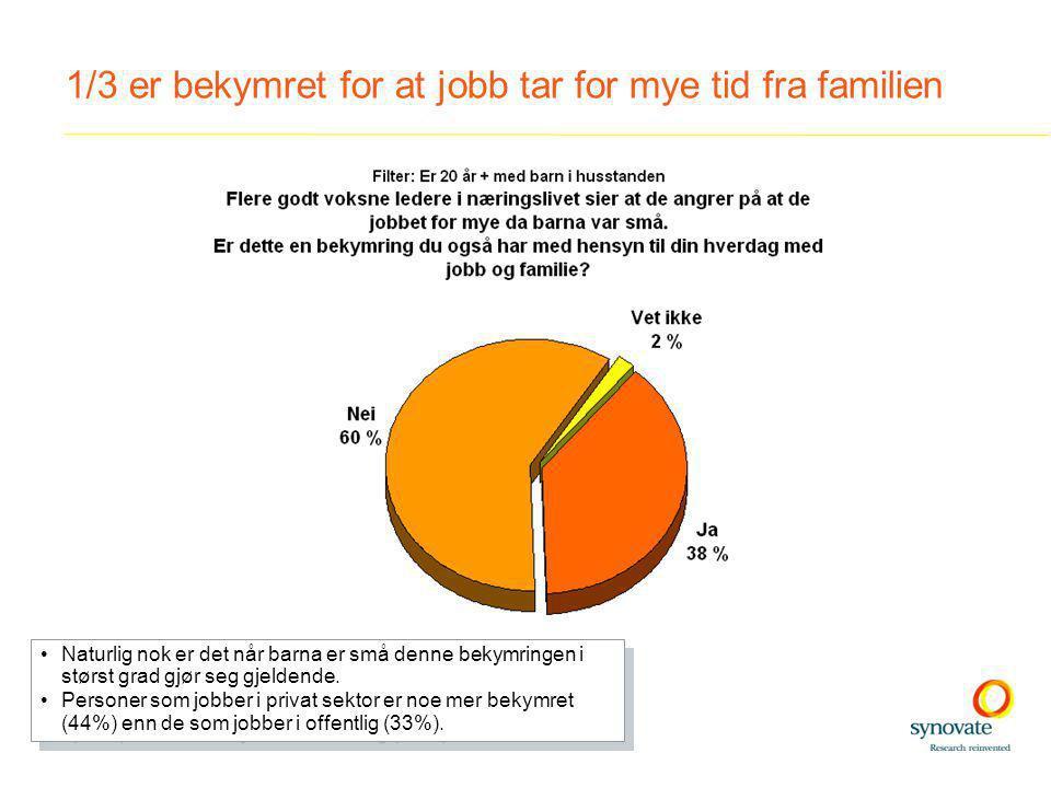 1/3 er bekymret for at jobb tar for mye tid fra familien •Naturlig nok er det når barna er små denne bekymringen i størst grad gjør seg gjeldende.