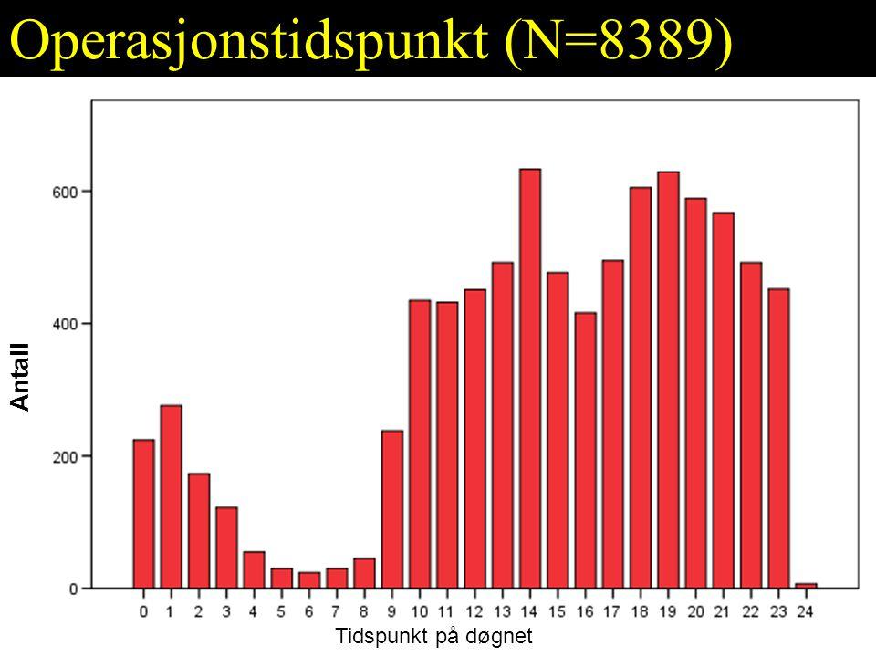 Operasjonstidspunkt (N=8389) Antall Tidspunkt på døgnet