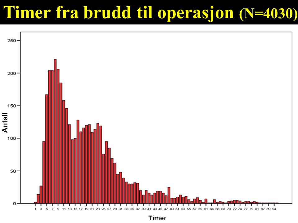 Timer Timer fra brudd til operasjon (N=4030) Antall