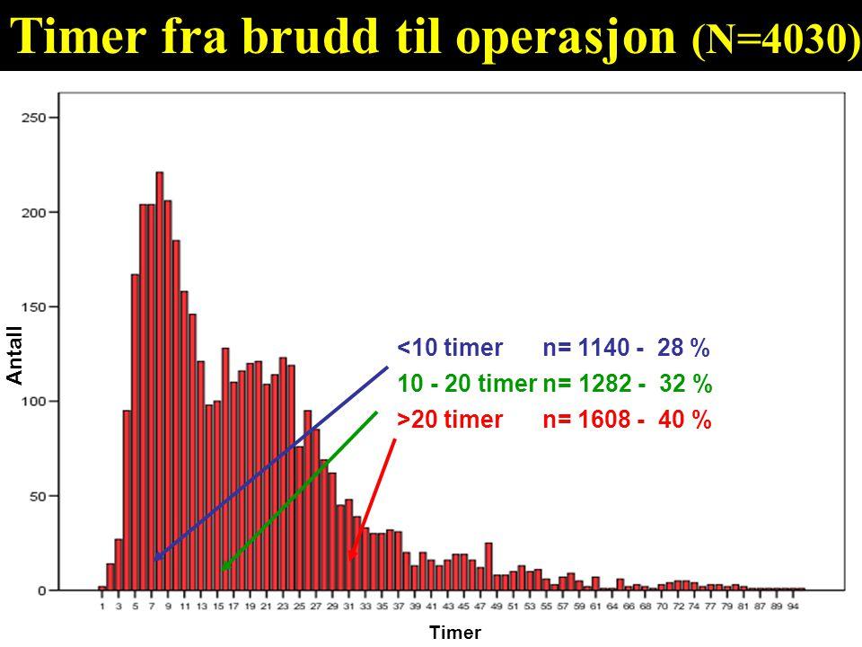 Timer Timer fra brudd til operasjon (N=4030) Antall >20 timer n= 1608 - 40 % 10 - 20 timer n= 1282 - 32 % <10 timer n= 1140 - 28 %