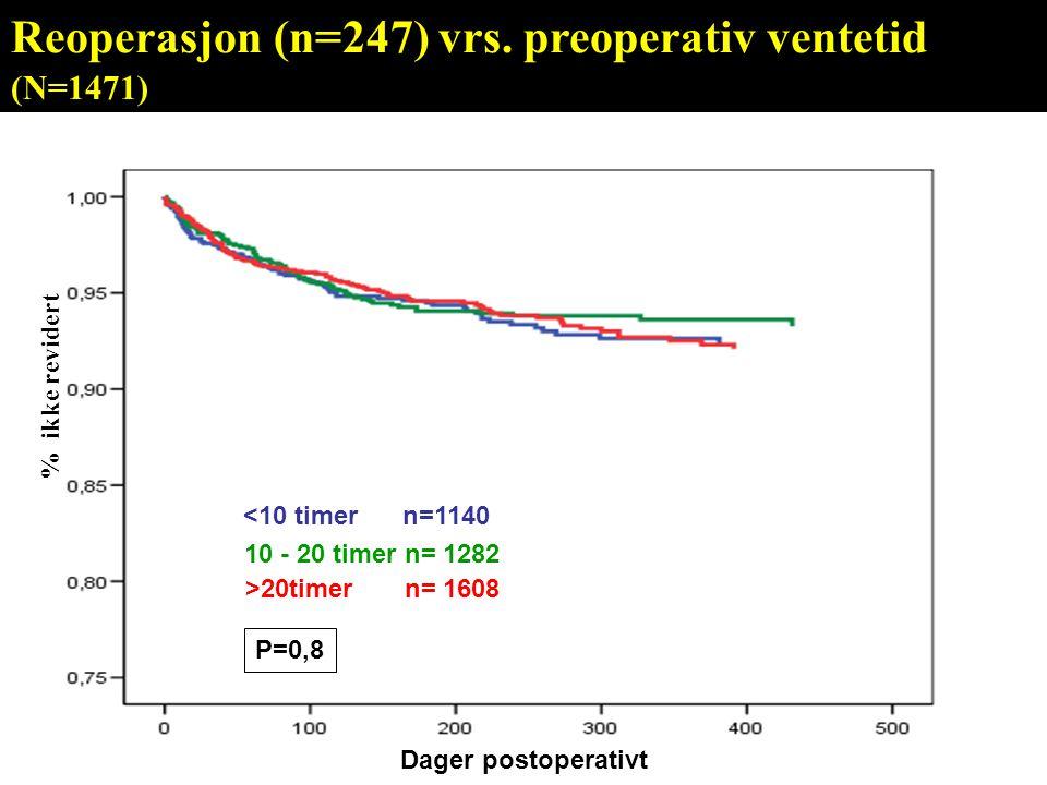 <10 timer n=1140 10 - 20 timer n= 1282 >20timer n= 1608 P=0,8 % ikke revidert Reoperasjon (n=247) vrs. preoperativ ventetid (N=1471) Dager postoperati