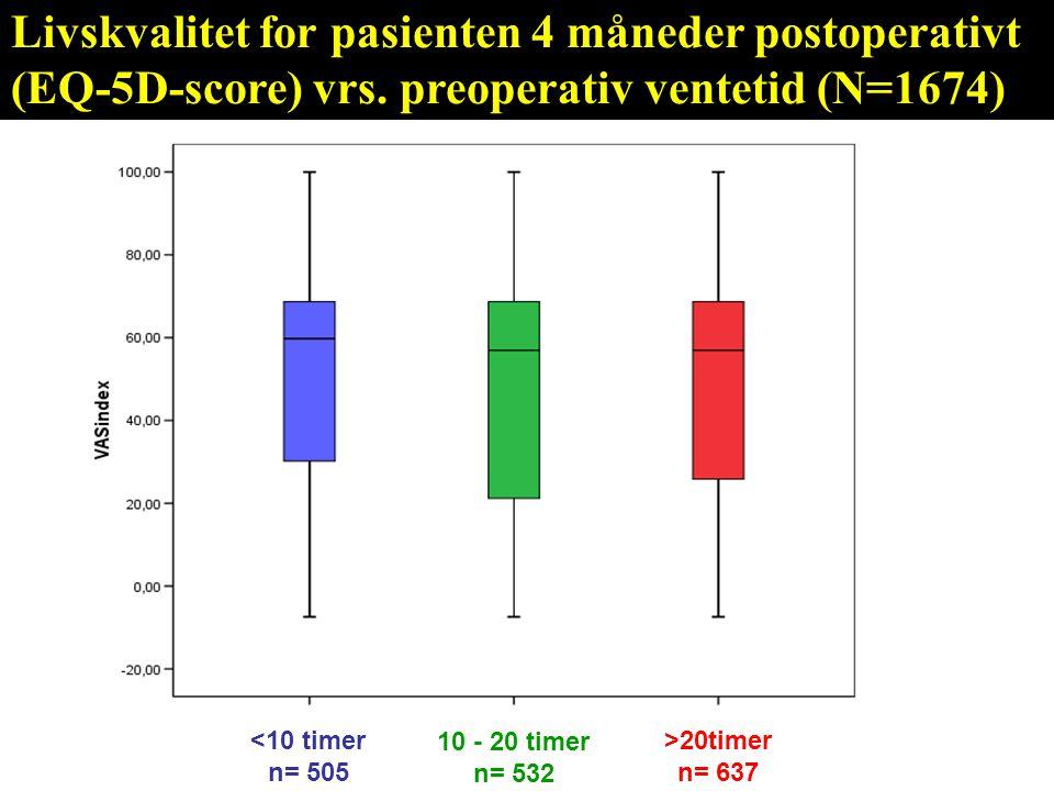 Livskvalitet for pasienten 4 måneder postoperativt (EQ-5D-score) vrs. preoperativ ventetid (N=1674) <10 timer n= 505 10 - 20 timer n= 532 >20timer n=