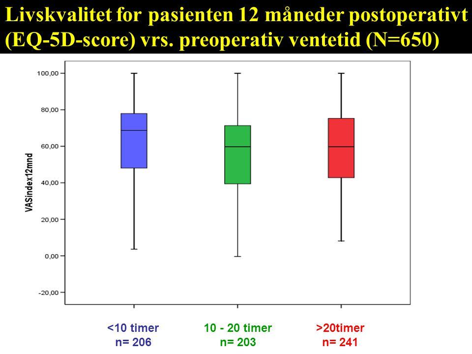 Livskvalitet for pasienten 12 måneder postoperativt (EQ-5D-score) vrs. preoperativ ventetid (N=650) <10 timer n= 206 10 - 20 timer n= 203 >20timer n=