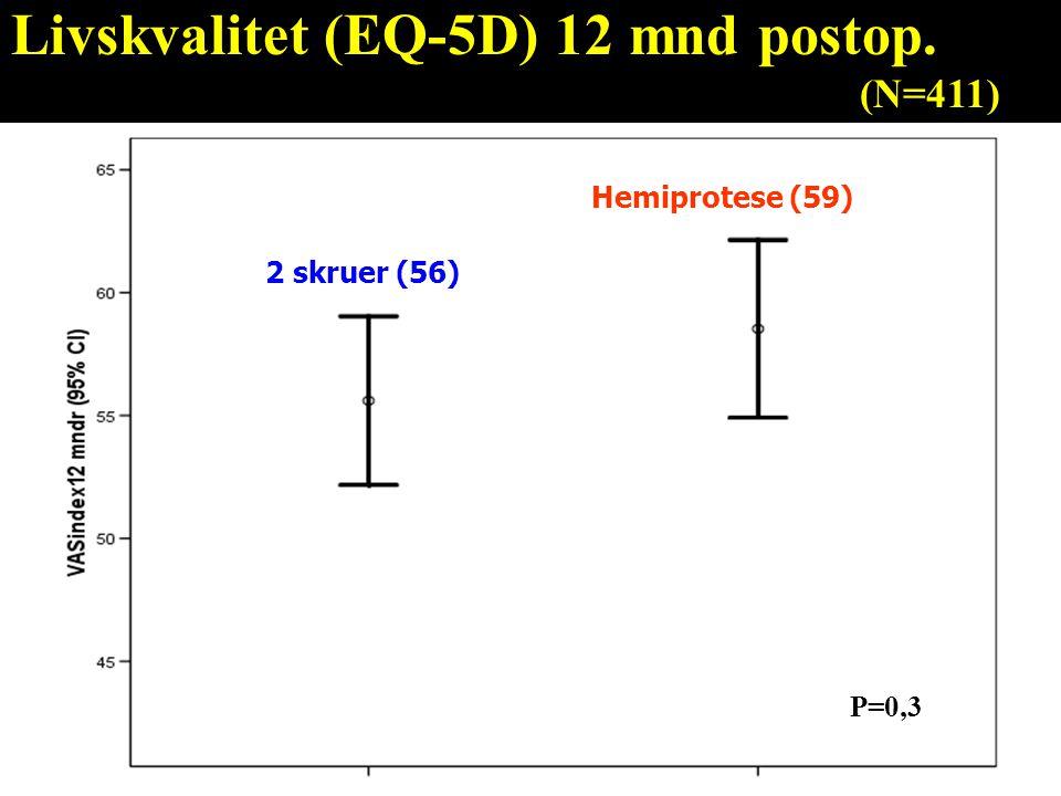 Hemiprotese (59) 2 skruer (56) P=0,3 Livskvalitet (EQ-5D) 12 mnd postop. (N=411)