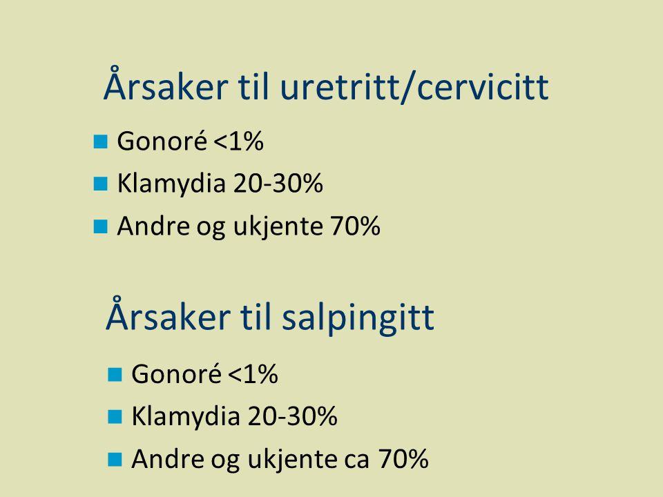 Årsaker til salpingitt  Gonoré <1%  Klamydia 20-30%  Andre og ukjente 70% Årsaker til uretritt/cervicitt  Gonoré <1%  Klamydia 20-30%  Andre og