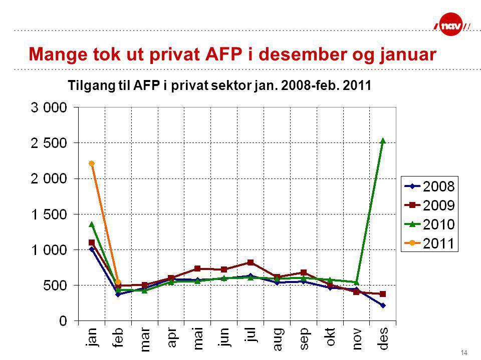 14 Mange tok ut privat AFP i desember og januar Tilgang til AFP i privat sektor jan. 2008-feb. 2011