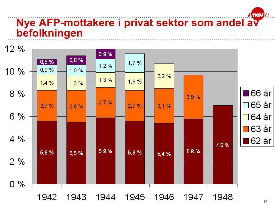 15 Nye AFP-mottakere i privat sektor som andel av befolkningen