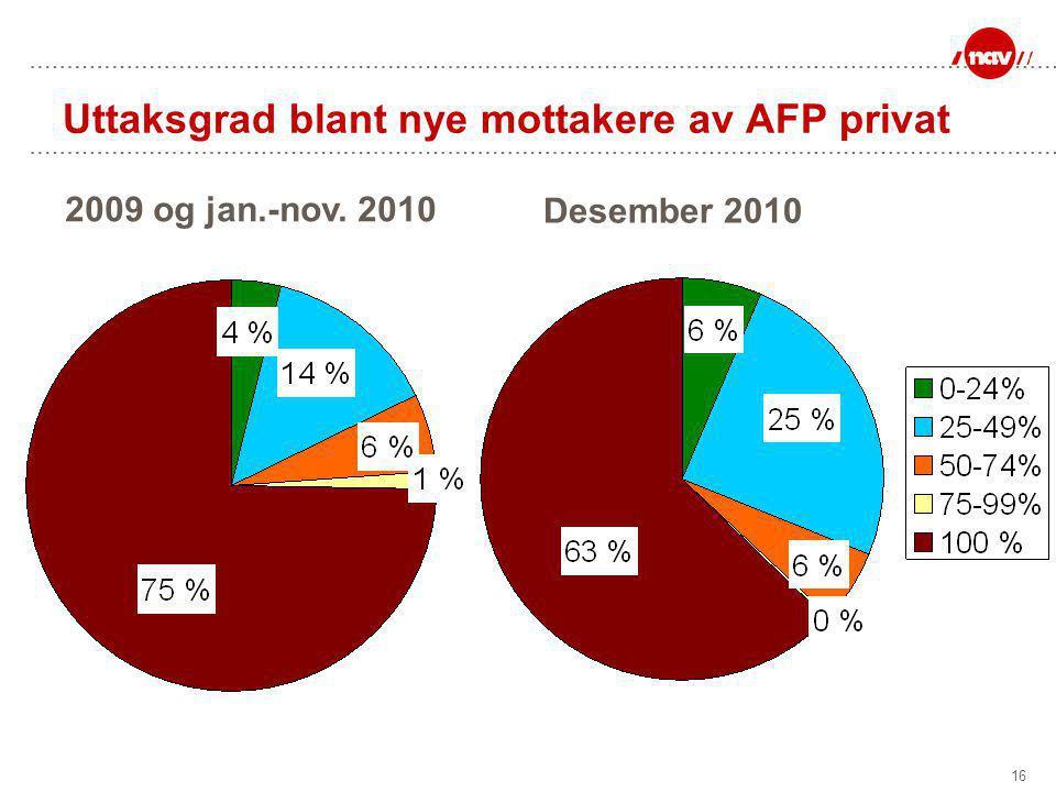 16 Uttaksgrad blant nye mottakere av AFP privat Desember 2010 2009 og jan.-nov. 2010