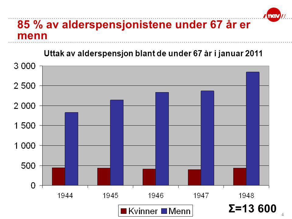 4 85 % av alderspensjonistene under 67 år er menn Uttak av alderspensjon blant de under 67 år i januar 2011 Σ=13 600