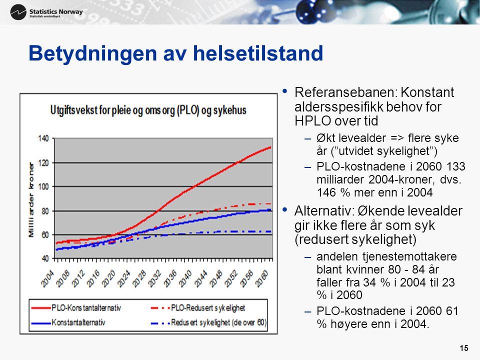 15 Betydningen av helsetilstand • Referansebanen: Konstant aldersspesifikk behov for HPLO over tid –Økt levealder => flere syke år ( utvidet sykelighet ) –PLO-kostnadene i 2060 133 milliarder 2004-kroner, dvs.