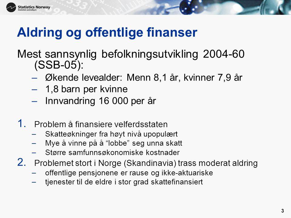 3 Aldring og offentlige finanser Mest sannsynlig befolkningsutvikling 2004-60 (SSB-05): –Økende levealder: Menn 8,1 år, kvinner 7,9 år –1,8 barn per kvinne –Innvandring 16 000 per år 1.