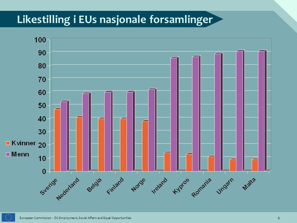 7 European Commission - DG Employment, Social Affairs and Equal Opportunities Likestilling i EUs regionale forsamlinger