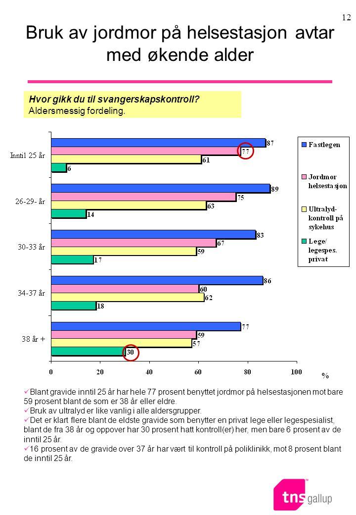 12 Bruk av jordmor på helsestasjon avtar med økende alder  Blant gravide inntil 25 år har hele 77 prosent benyttet jordmor på helsestasjonen mot bare