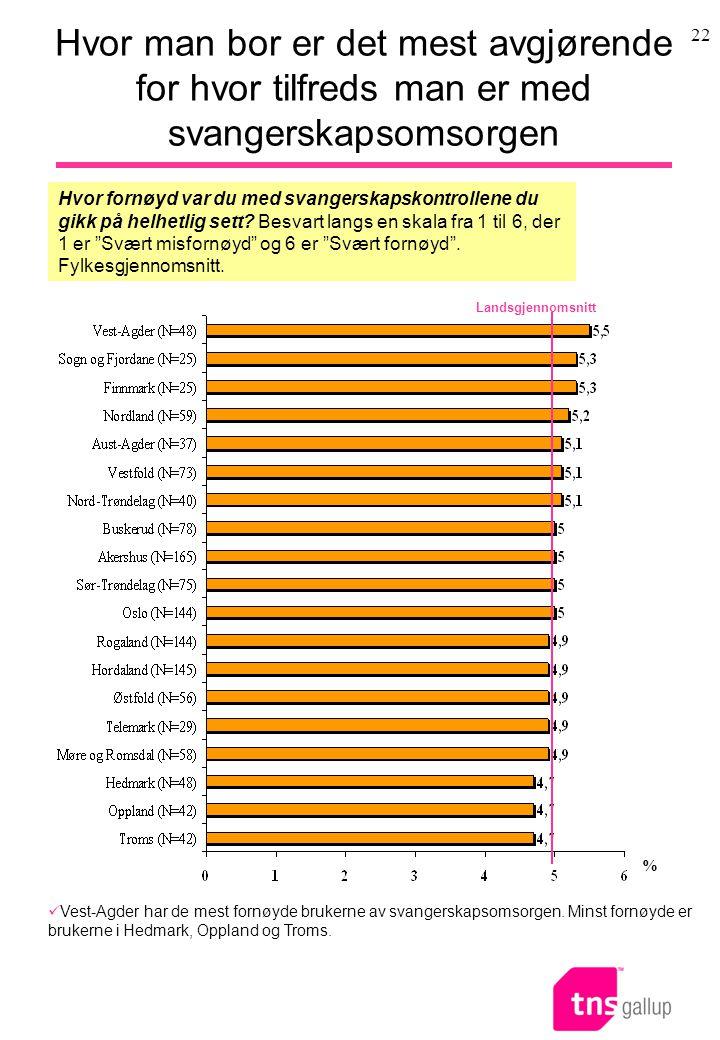 22 Hvor man bor er det mest avgjørende for hvor tilfreds man er med svangerskapsomsorgen  Vest-Agder har de mest fornøyde brukerne av svangerskapsomsorgen.