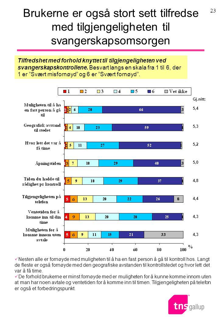 23 Brukerne er også stort sett tilfredse med tilgjengeligheten til svangerskapsomsorgen Tilfredshet med forhold knyttet til tilgjengeligheten ved svan