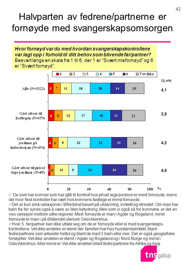 42 Halvparten av fedrene/partnerne er fornøyde med svangerskapsomsorgen Hvor fornøyd var du med hvordan svangerskapskontrollene var lagt opp i forhold til ditt behov som blivende far/partner.