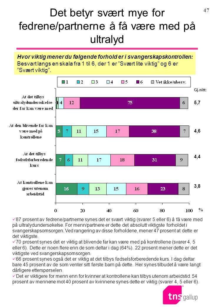 47 Det betyr svært mye for fedrene/partnerne å få være med på ultralyd Hvor viktig mener du følgende forhold er i svangerskapskontrollen: Besvart lang