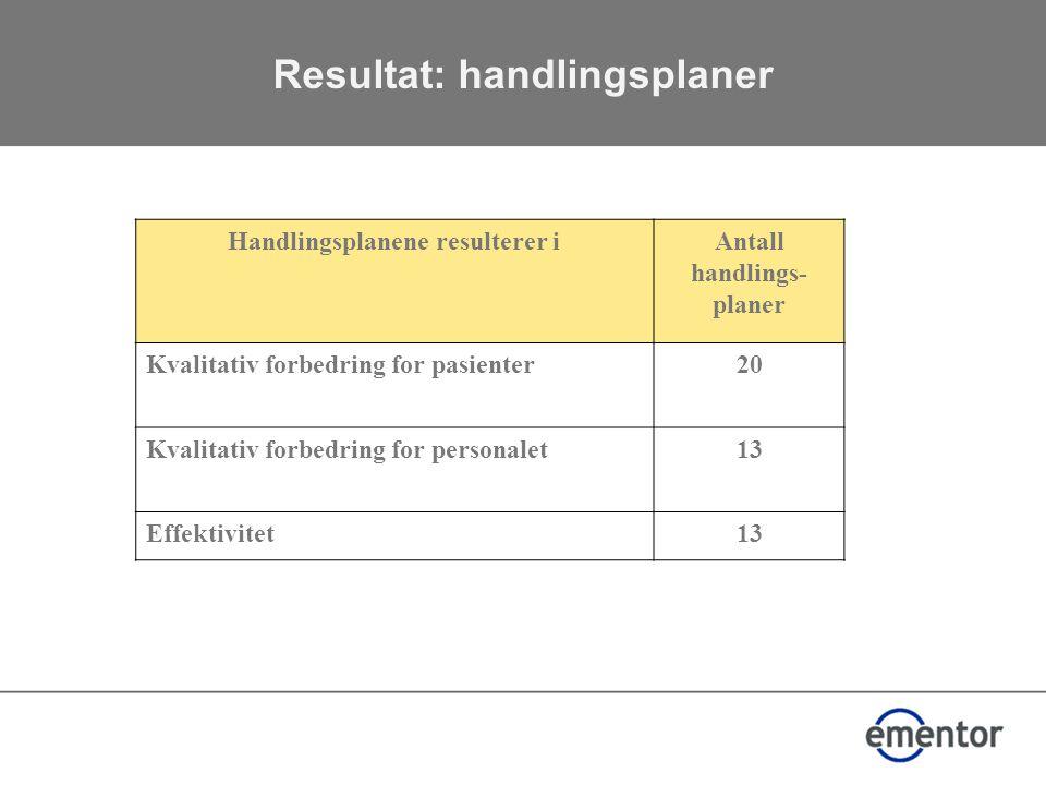 Resultat: handlingsplaner Handlingsplanene resulterer iAntall handlings- planer Kvalitativ forbedring for pasienter20 Kvalitativ forbedring for personalet13 Effektivitet13
