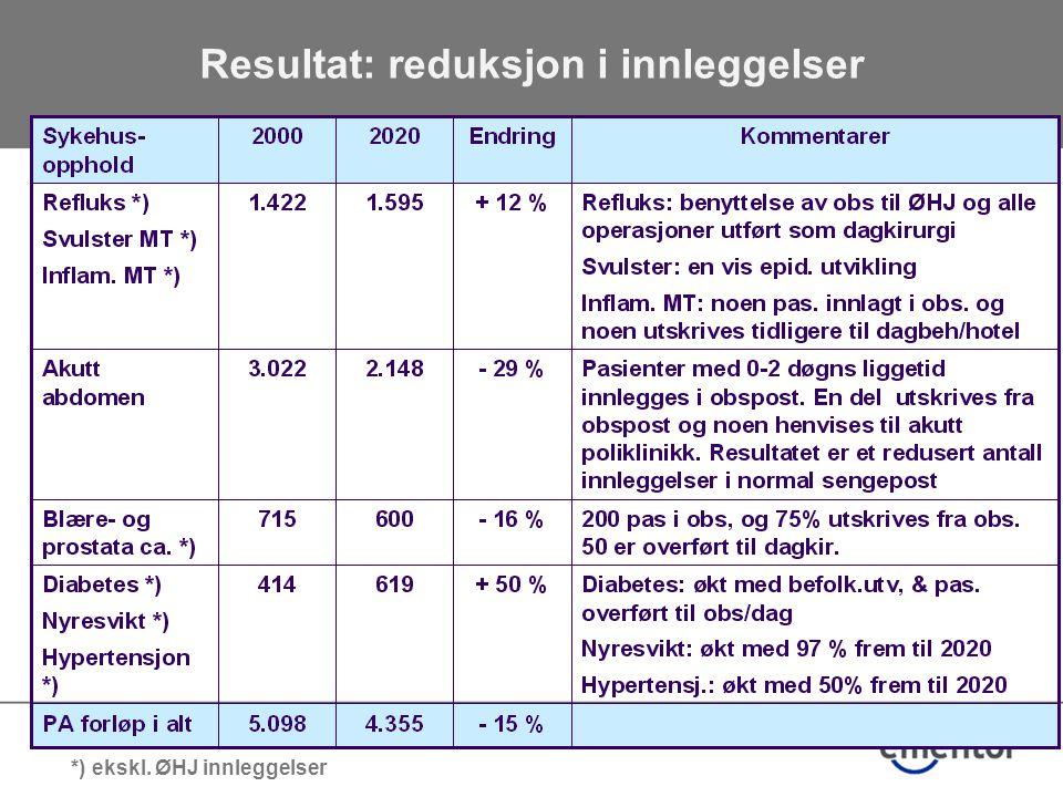 Resultat: reduksjon i innleggelser *) ekskl. ØHJ innleggelser